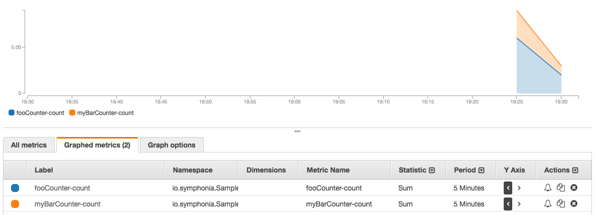 The Danger in the Details — Scalable Cloudwatch Metrics for AWS Lambda