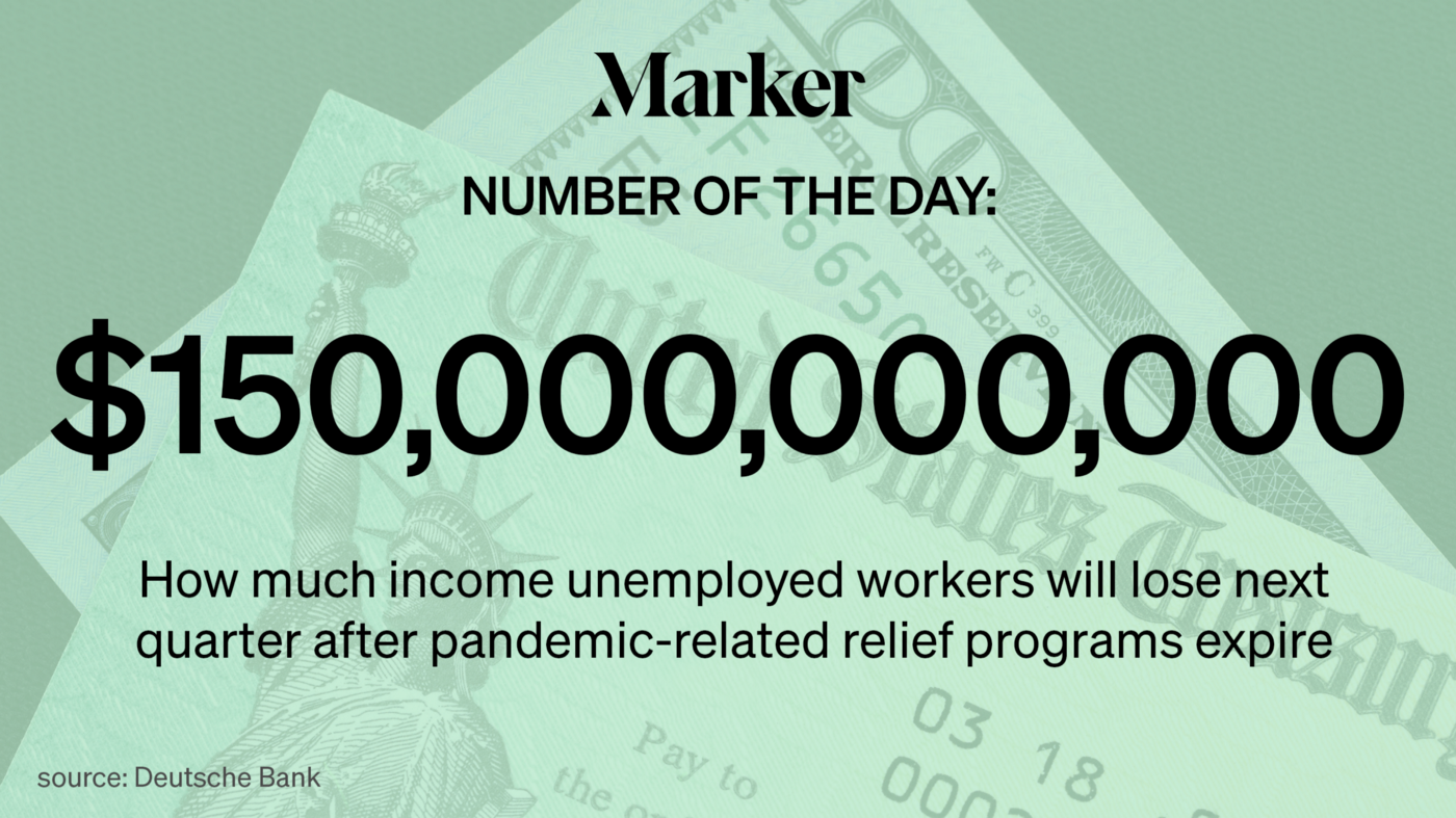 $150 Billion: How much total income unemployed workers are expected to lose next quarter after relief programs expire