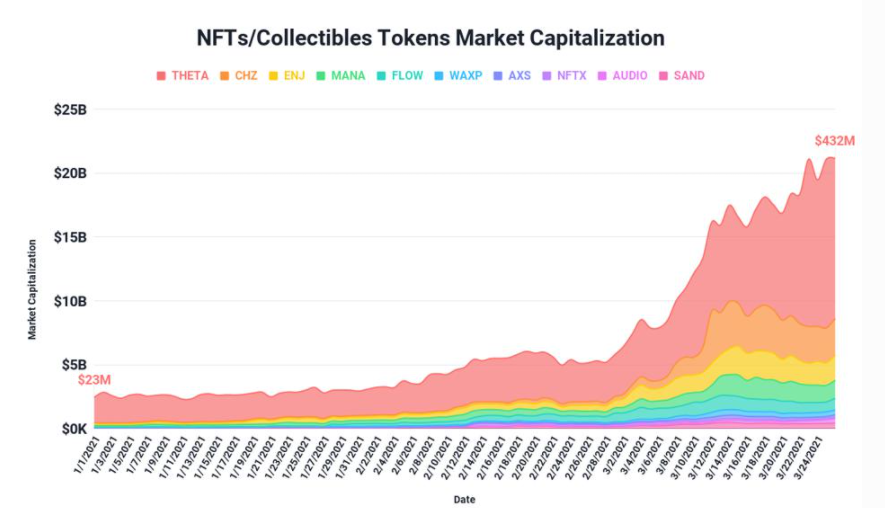 A Showcase of NFTs Market Capitalization from Jan'21 to Mar'21