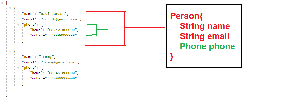 Parsing with Moshi in Android - Rohit Singh - Medium