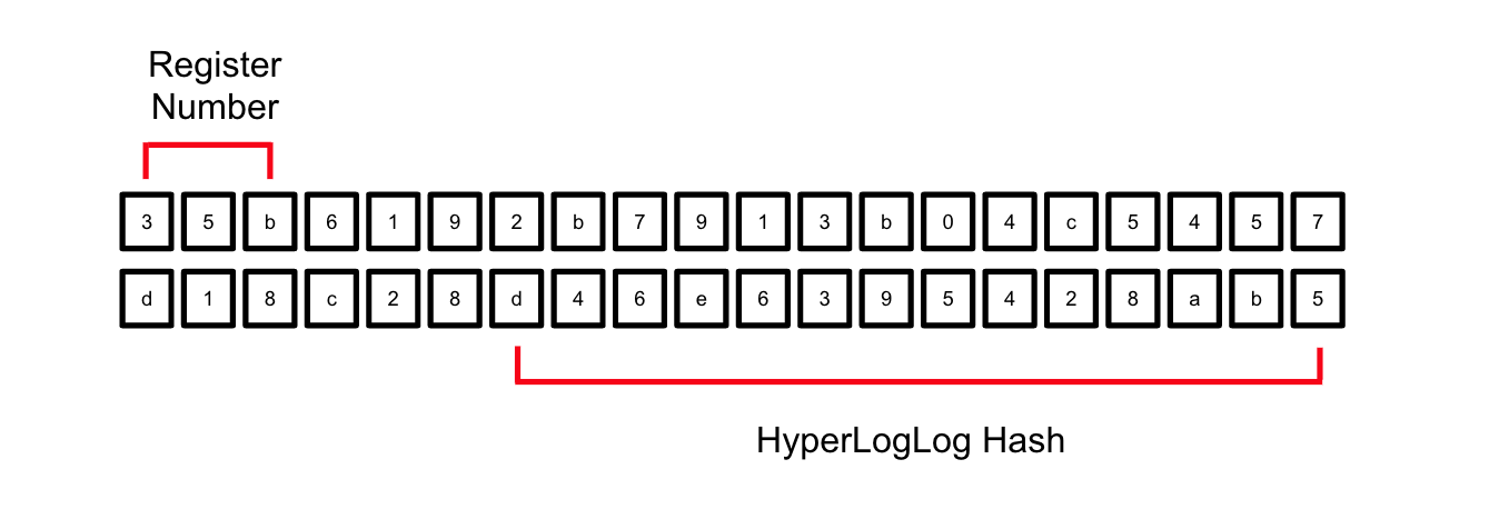 Implementing HyperLogLog in Redshift and Tableau - tech-at-instacart