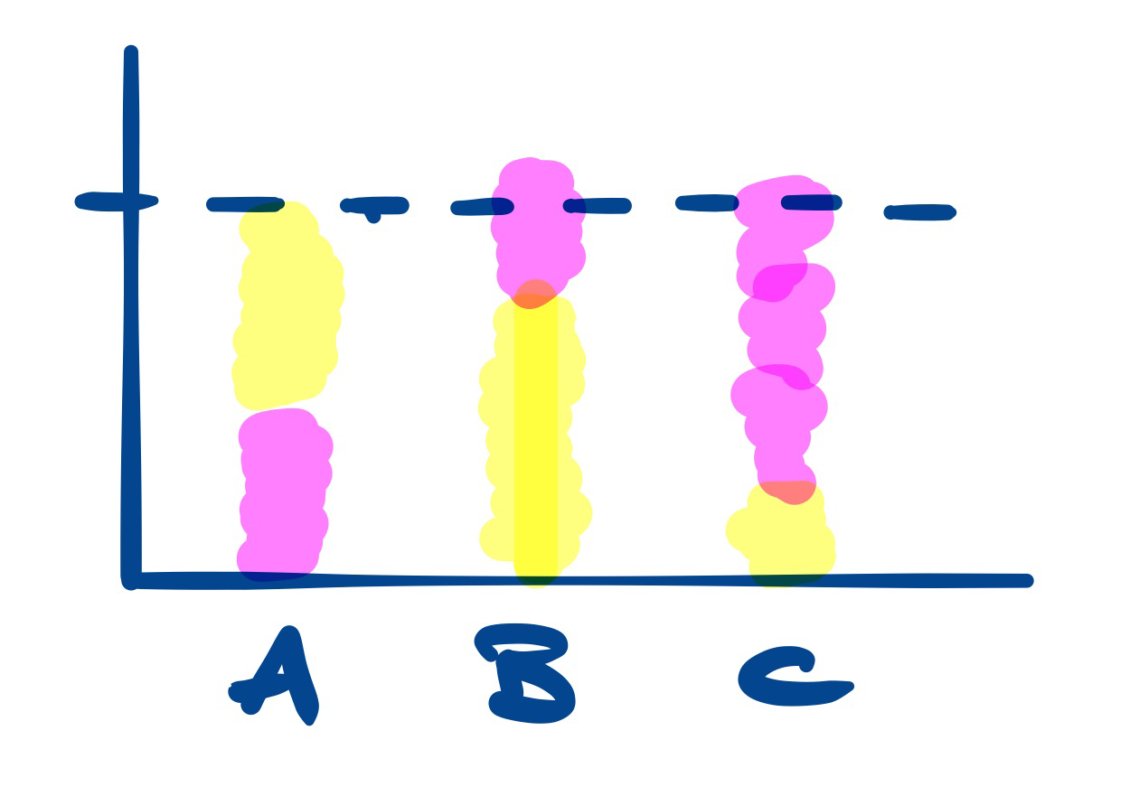 A graph: Column A shows bars with equal colours. Column B has more yellow. Column C has only a little yellow.