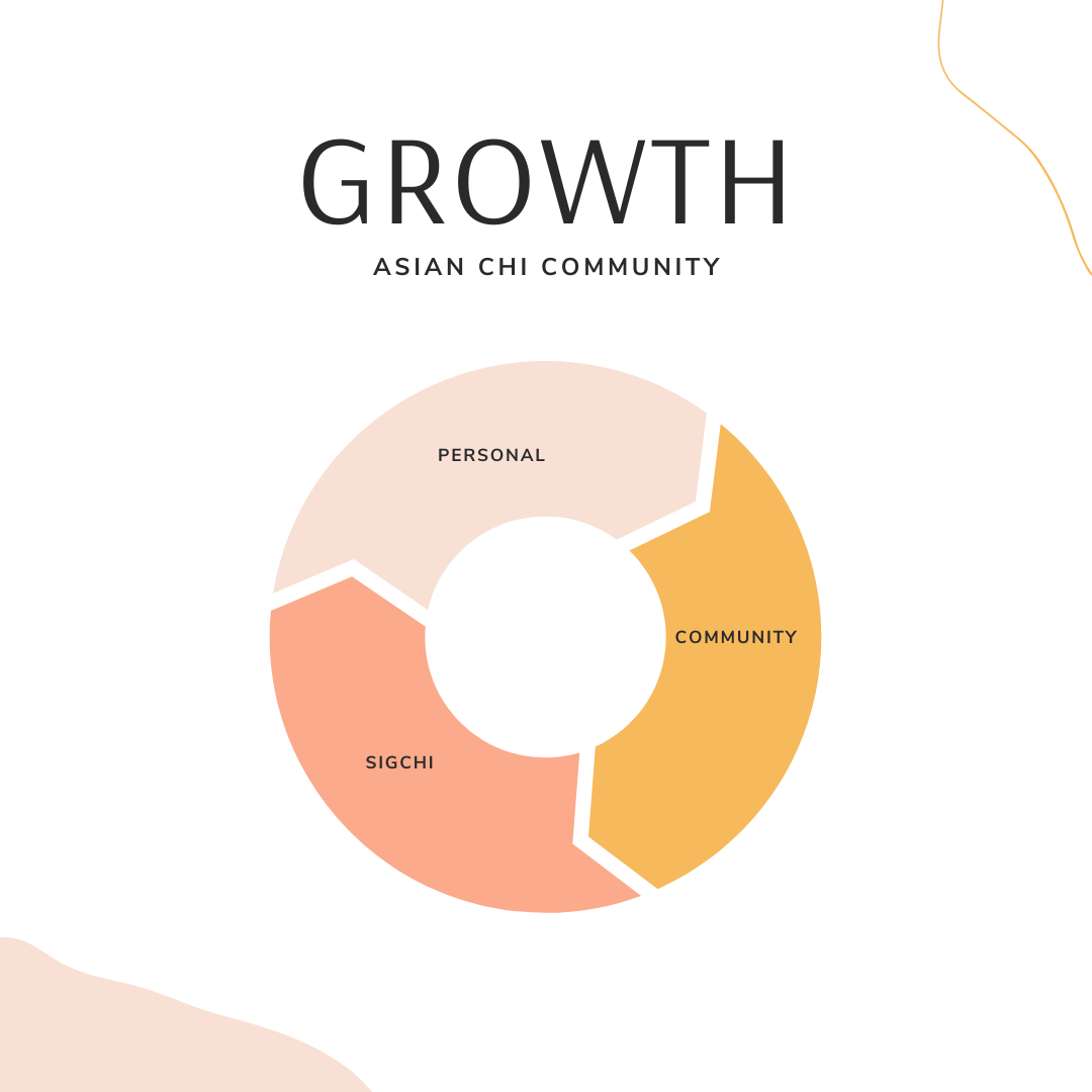 The Cycle of Growth in Asian CHI Community: SIGCHI, Personal, and Community