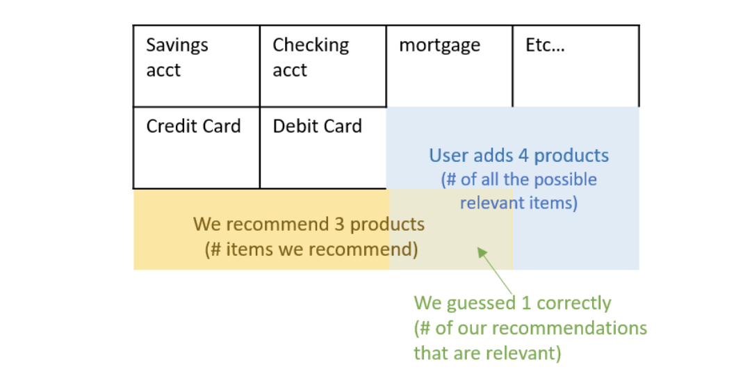 Recommendation Systems — Models and Evaluation - Towards Data Science