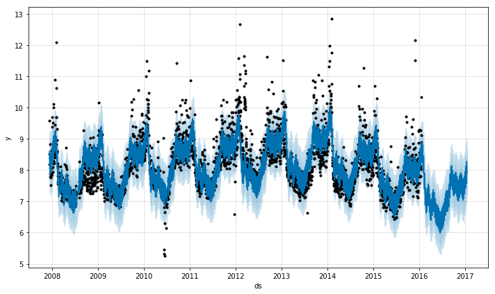 A Quick Start of Time Series Forecasting with a Practical Example