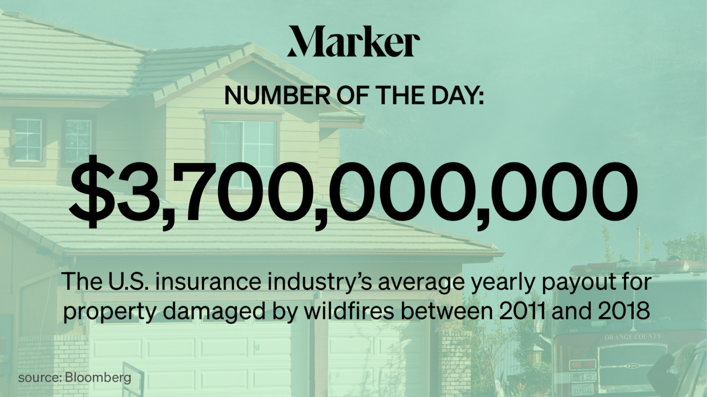 $3.7 billion—The U.S. insurance industry's average yearly payout for property damaged by wildfires between 2011 and 2018