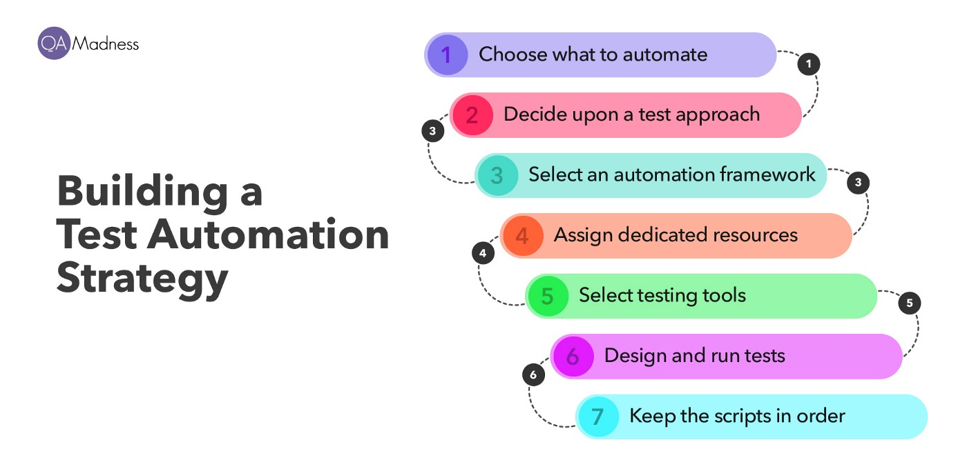 Build a Test Automation Strategy
