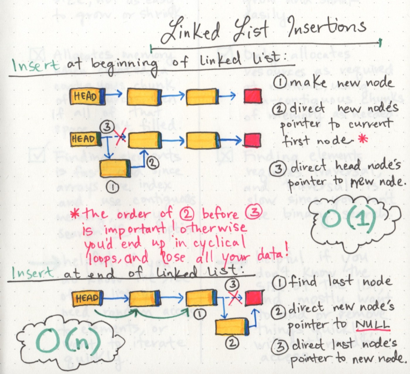 What's a Linked List, Anyway? [Part 2] - basecs - Medium