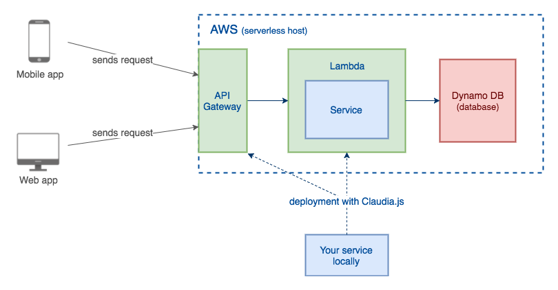 How To Create a Serverless Node js App with DynamoDB For The First Time