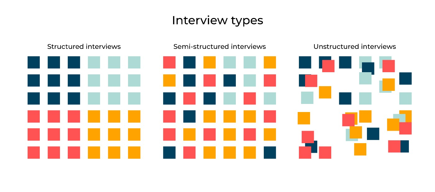 Interview types: Structured, Semi-structured and Unstructured interviews