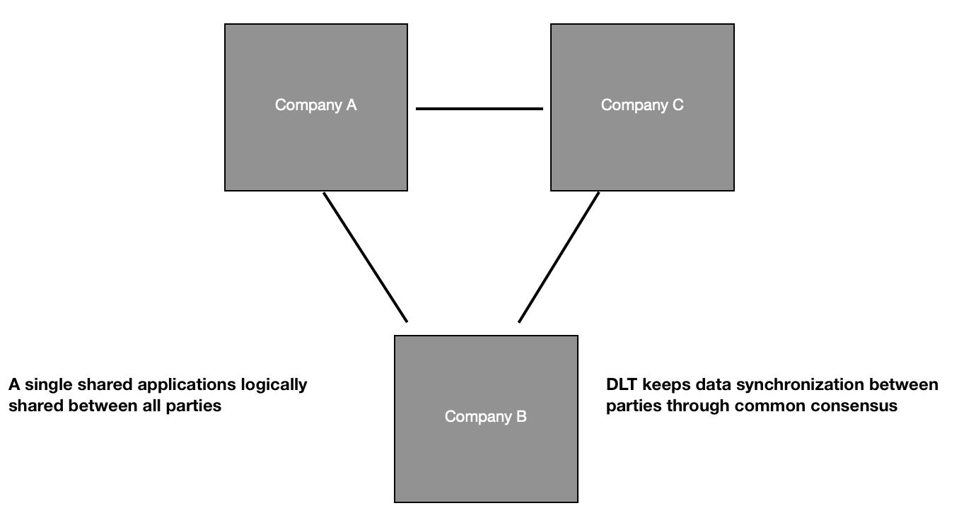 Three institution works in a peer-to-peer form of sharing data [Debanjani Mohanty]