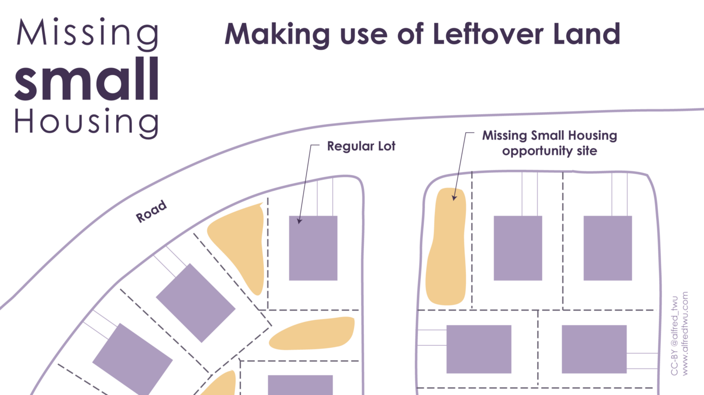 Making use of leftover land—regular lots on a curve, with leftover triangles and strips