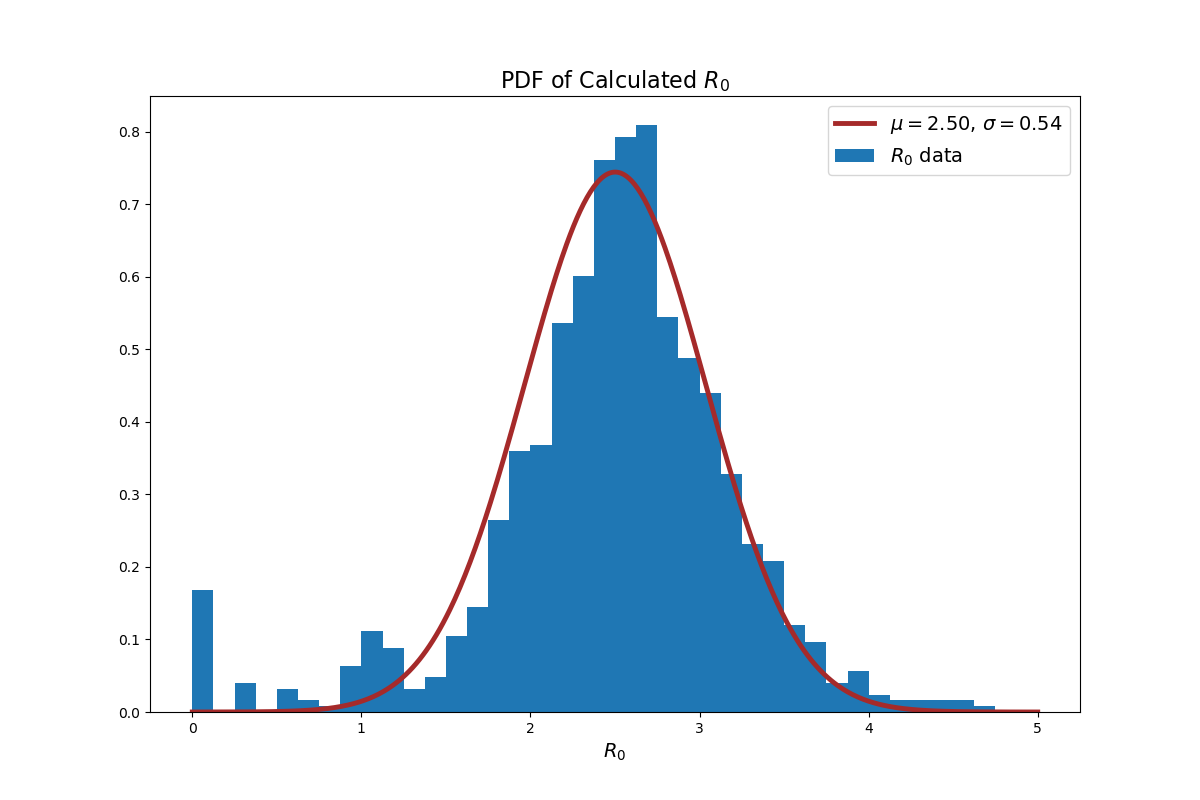 Infection Modeling  U2014 Part 1  Estimating The Impact Of A