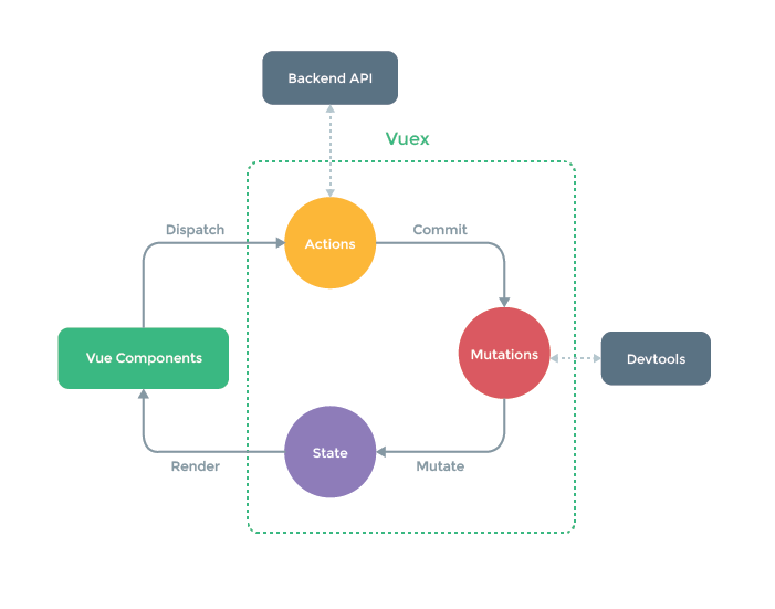 A journey from the EventBus pattern to Vuex architecture