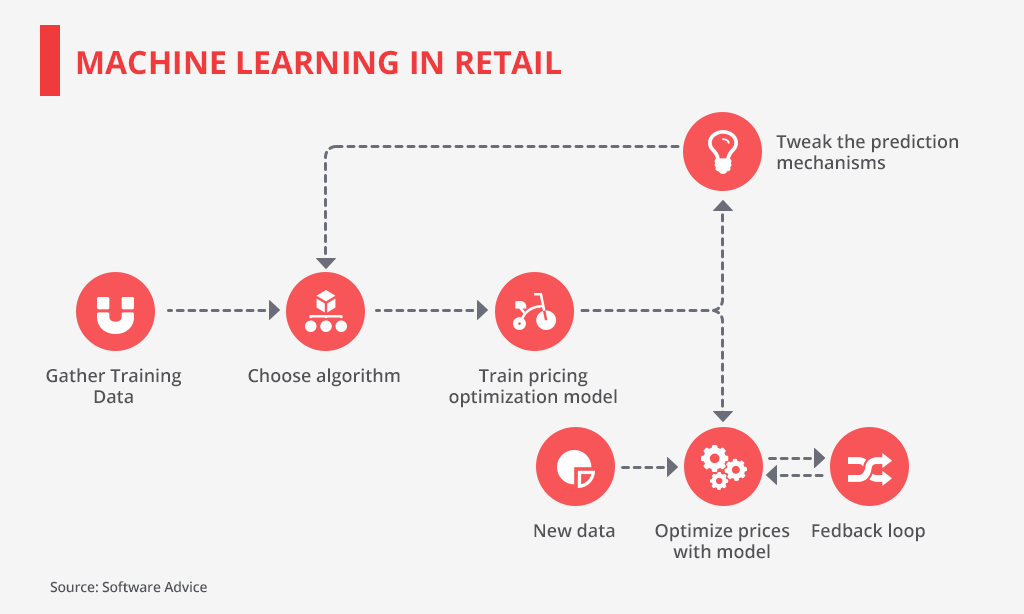 Traditional vs Deep Learning Algorithms in Retail Industry — I