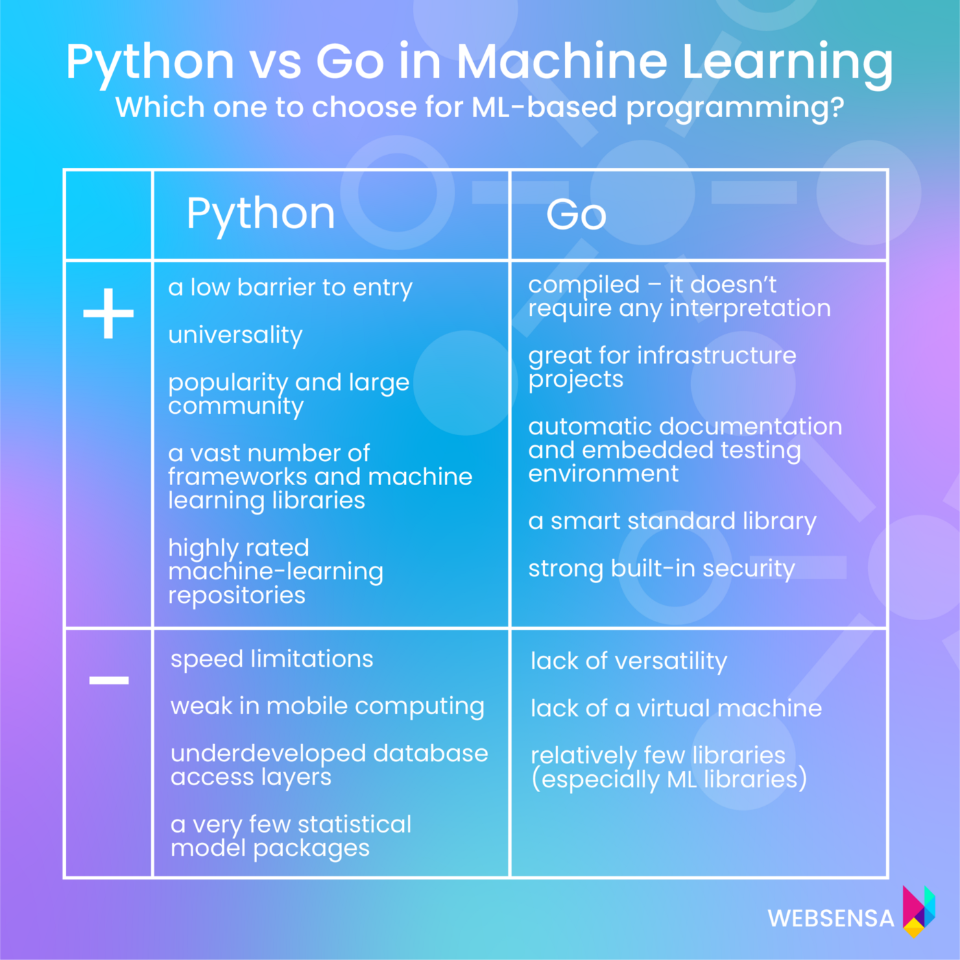 Python vs Go as programming languages used for machine learning—pros & cons of using them for ML-based programming.