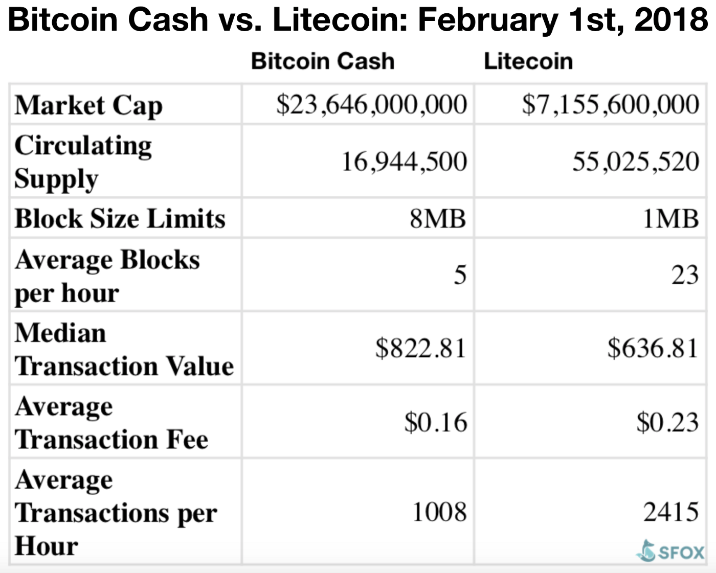Bitcoin Cash vs Litecoin: The Fight for Electronic Cash