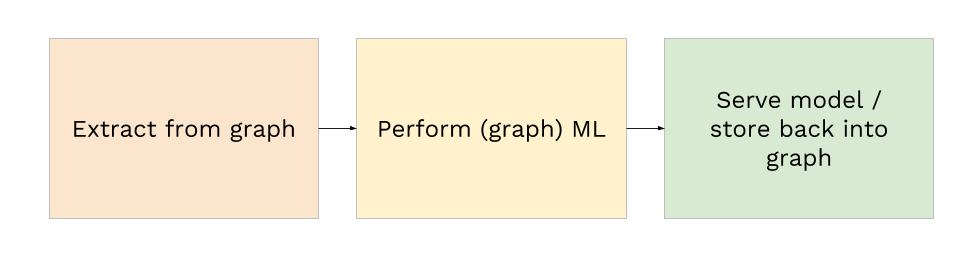 How to get started with machine learning on graphs - Octavian - Medium