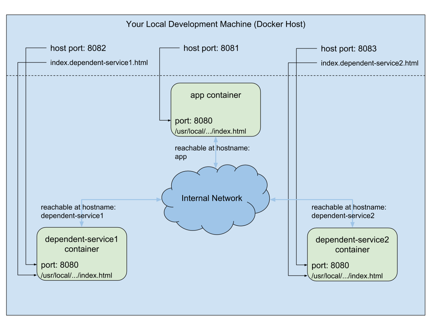 How to understand the difference between docker-compose's up