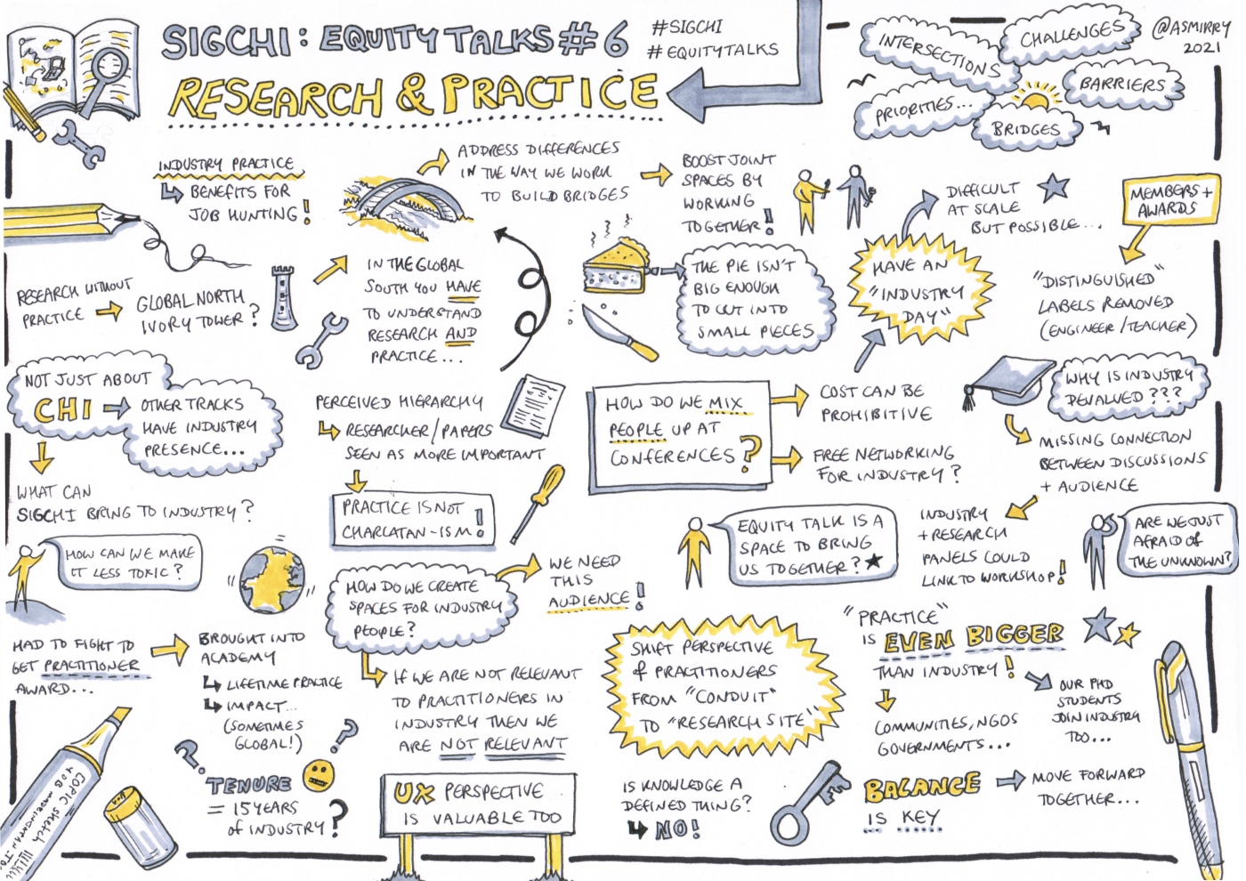 Sketchnotes for Equity Talks #6: Research and Practice. A mixture of small sketches and text with yellow highlights summarising the discussion. Prominent elements include: (1) How to make space for Industry?, (2) What SIGCHI brings to Industry?, (3) How to mix people up in conferences?, (4) Moving forward together!