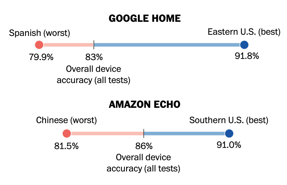 Graph showing that Spanish and Chinese accents are less easily detected by smart speakers when compared to native US speakers
