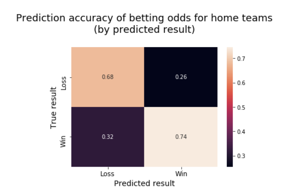 Toward a Better Footy Tipping Model: An Analysis of Basic