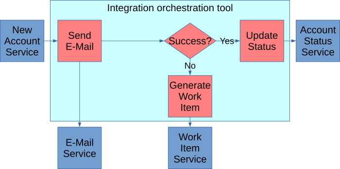 An orchestration workflow for sending e-mails as described in the body of the article.