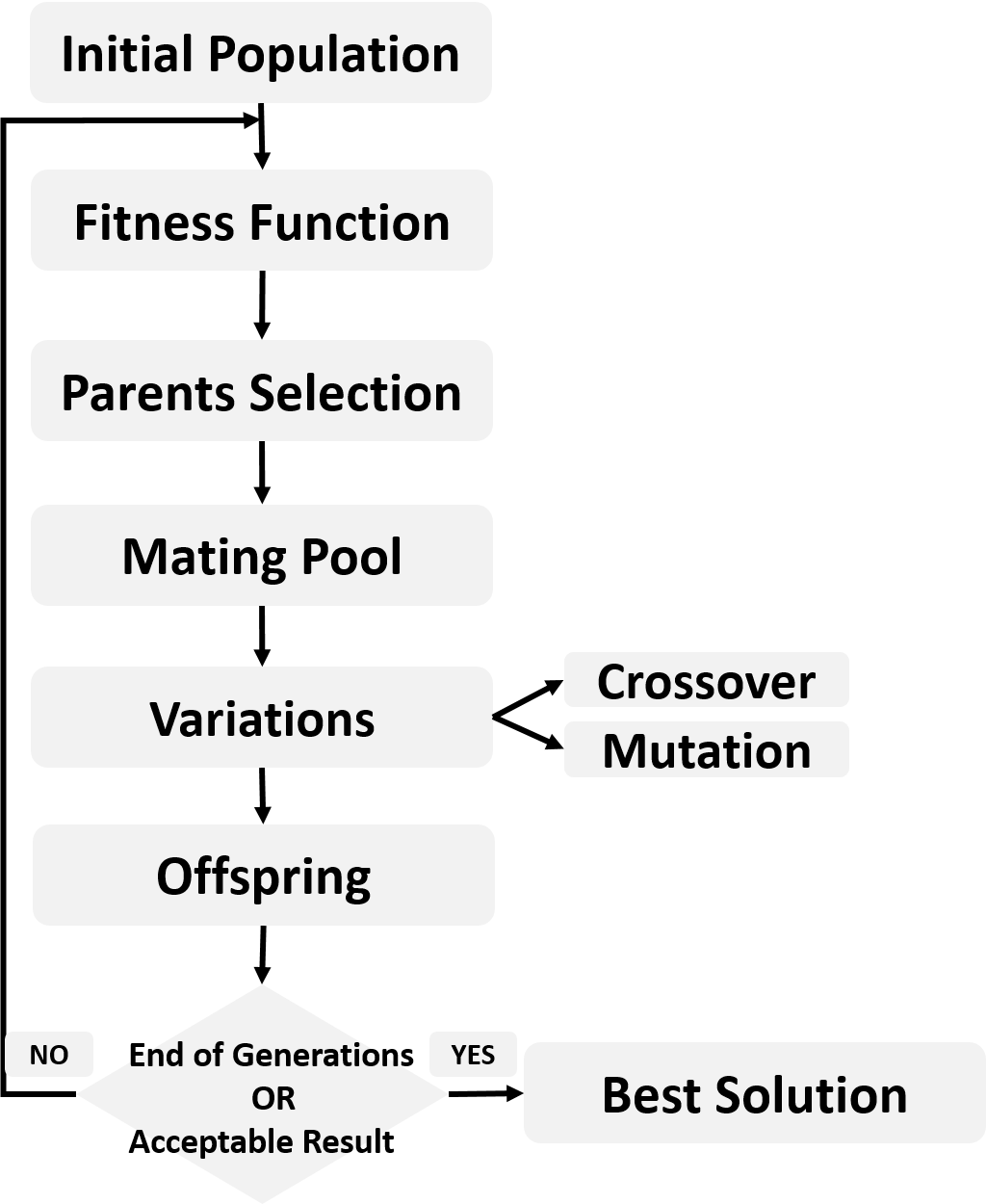 Artificial Neural Networks Optimization using Genetic Algorithm with