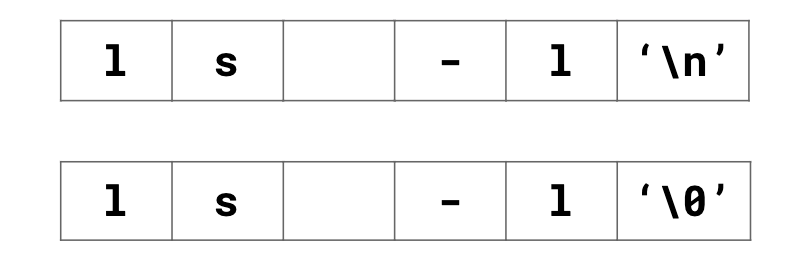 On top, a chart separates ls -l '\n' into separate spaces. Below, the same chart is printed with '\0' in place of '\n'