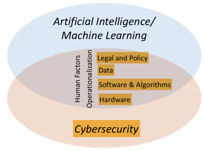 AI/Machine Learning & the future of CyberSecurity - Parul Pandey