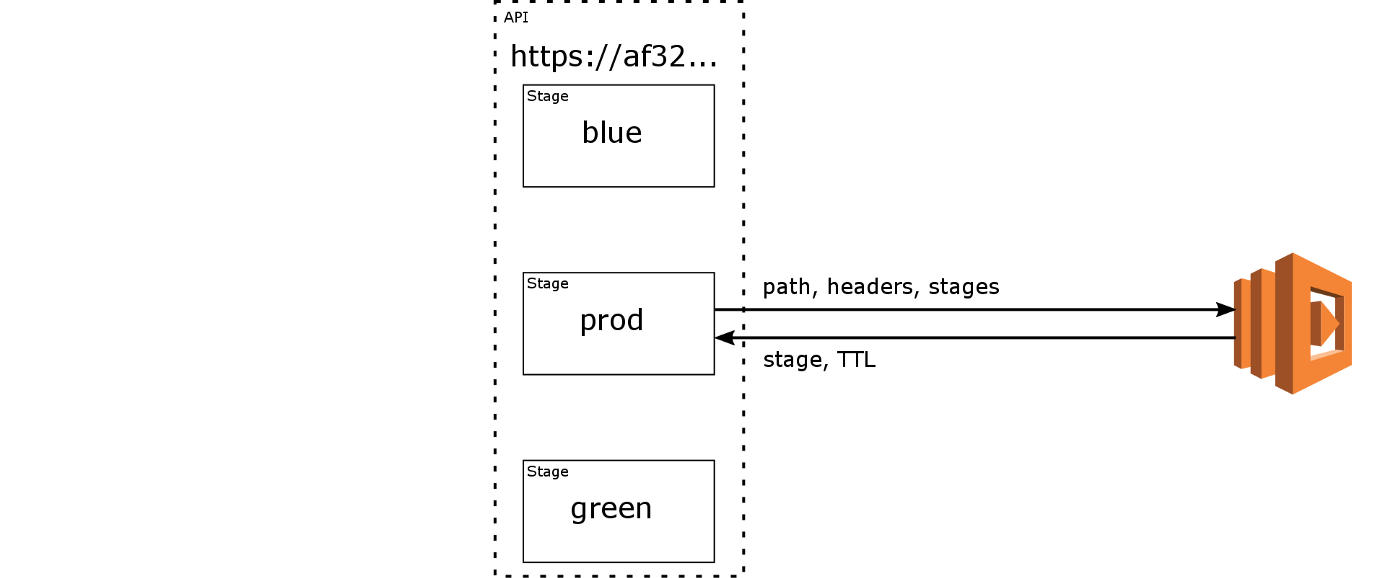 Enabling blue/green deployments and split testing on API Gateway: a