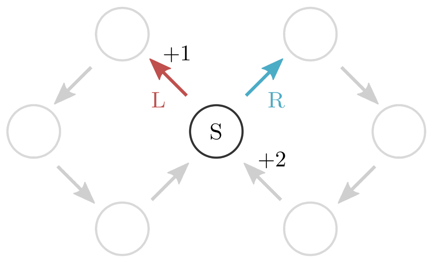 a robot can choose left route or right route, with +1 or +2 rewards respectively