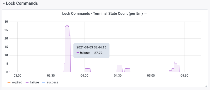 A single graph showing a sudden surge in activity at a specific time.