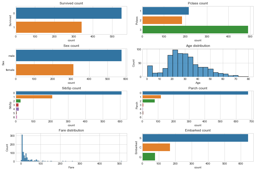 Visualizing Important Features from Titanic dataset