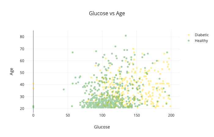 Predicting Diabetes using Logistic Regression with TensorFlow js