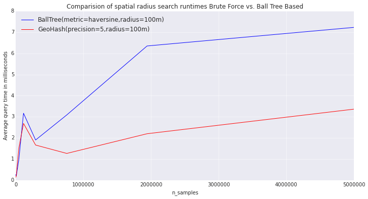 Experiments with in-memory spatial radius queries in Python
