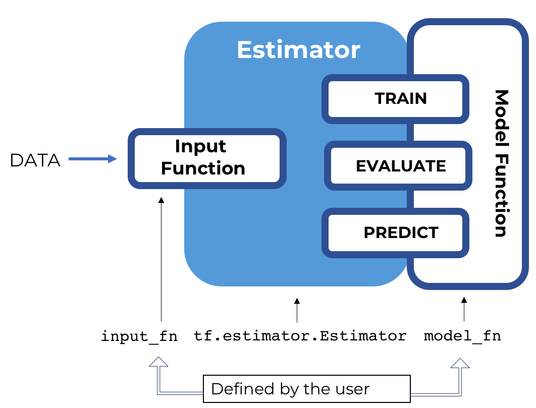 First contact with TensorFlow Estimator - Towards Data Science