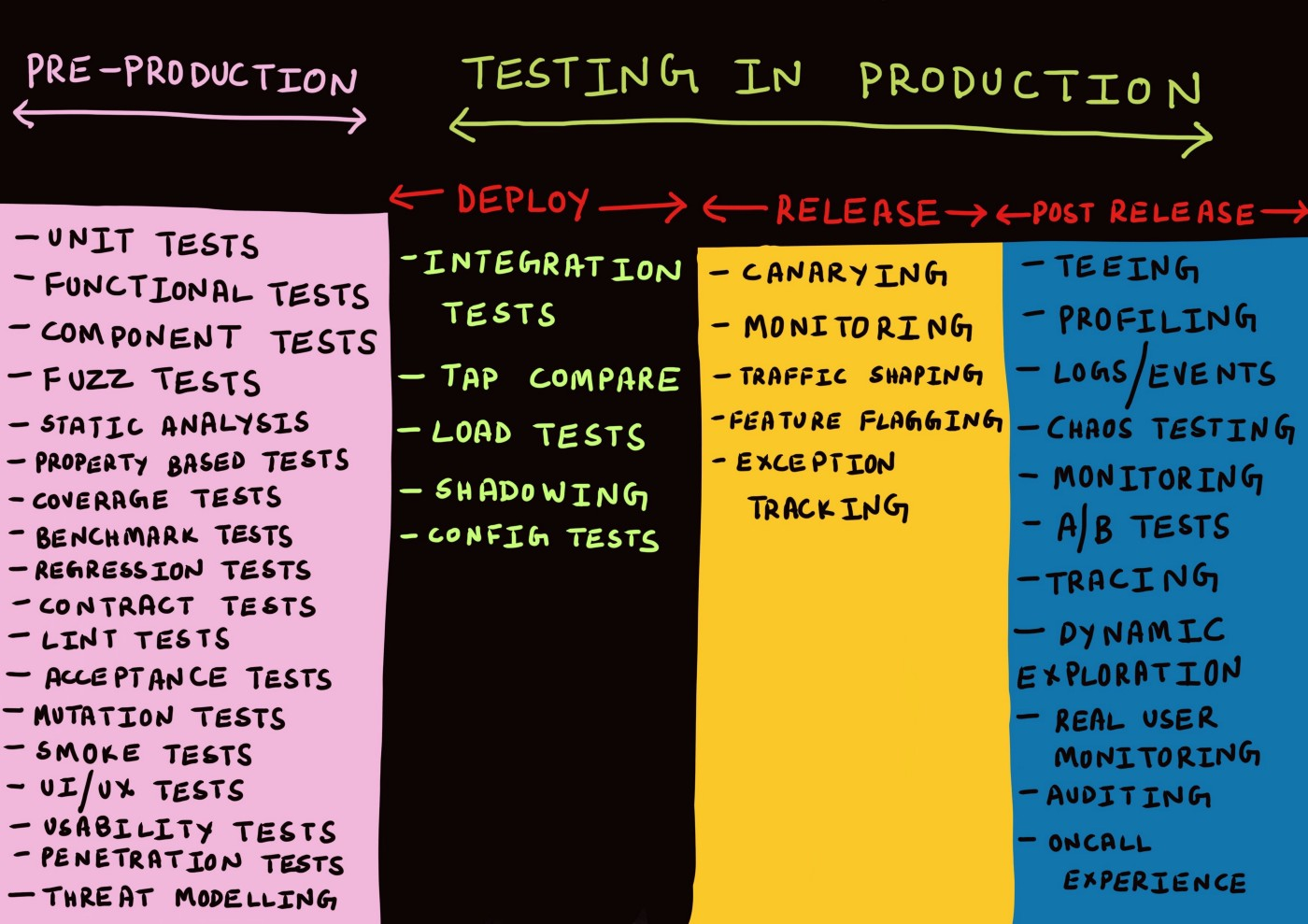 Testing in Production, the safe way - Cindy Sridharan - Medium