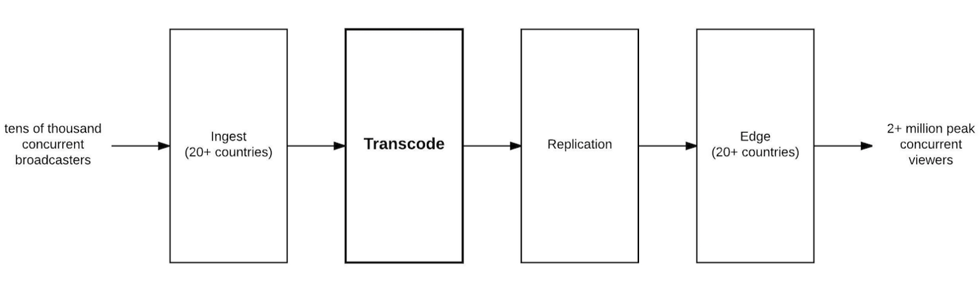 Live Video Transmuxing/Transcoding: FFmpeg vs TwitchTranscoder, Part I