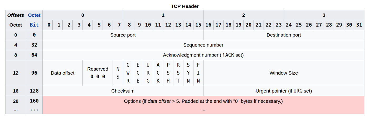 WHICH PROTOCOL USES TCP PORT 21 BE DEFAULT - Google's QUIC