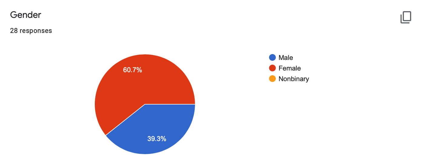 Graphic indicates percentage of Male 39.3%, Female 70.7%, and Nonbinary 0%, responses recorded.