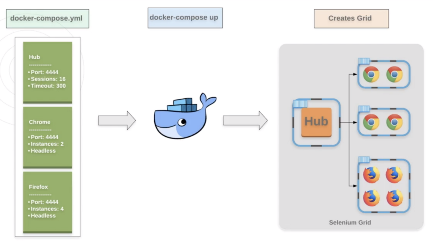 Setting up an on-demand Selenium Grid with containers