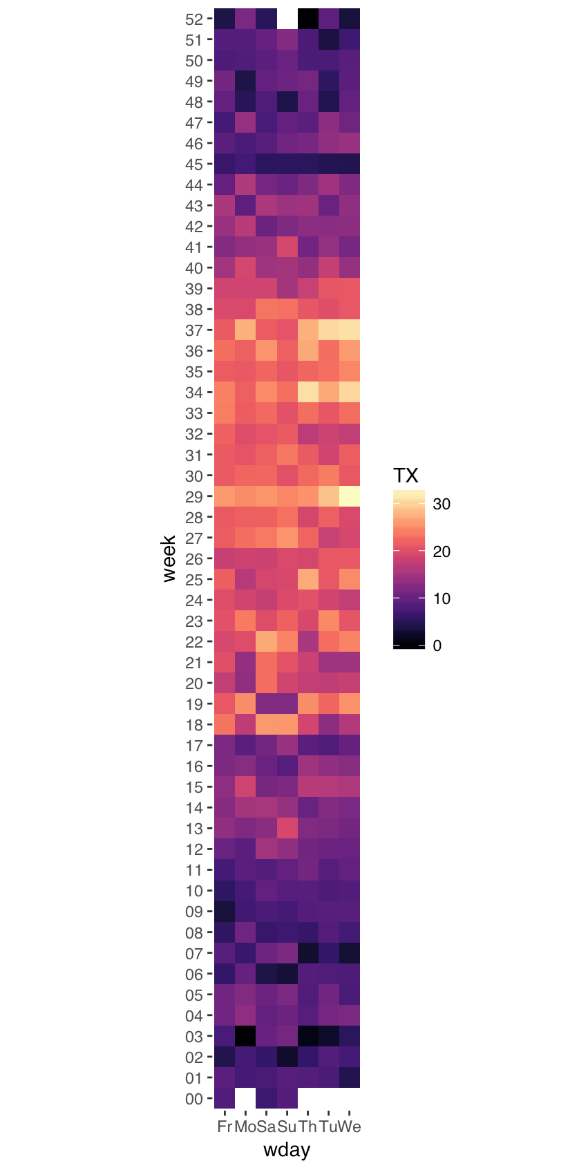 Visualising temperatures in Amsterdam as a heatmap in R — Part II