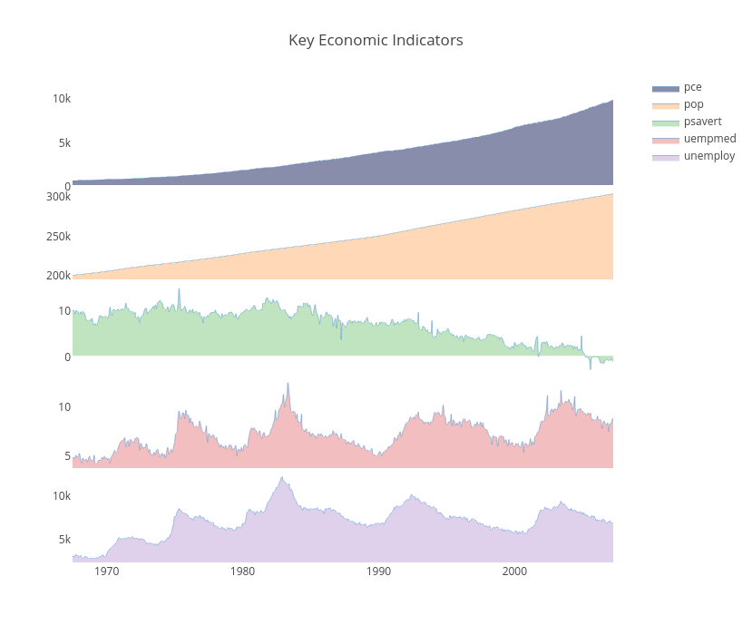 Time Series Graphs & Eleven Stunning Ways You Can Use Them