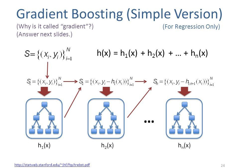 Feature Importance Measures for Tree Models — Part I