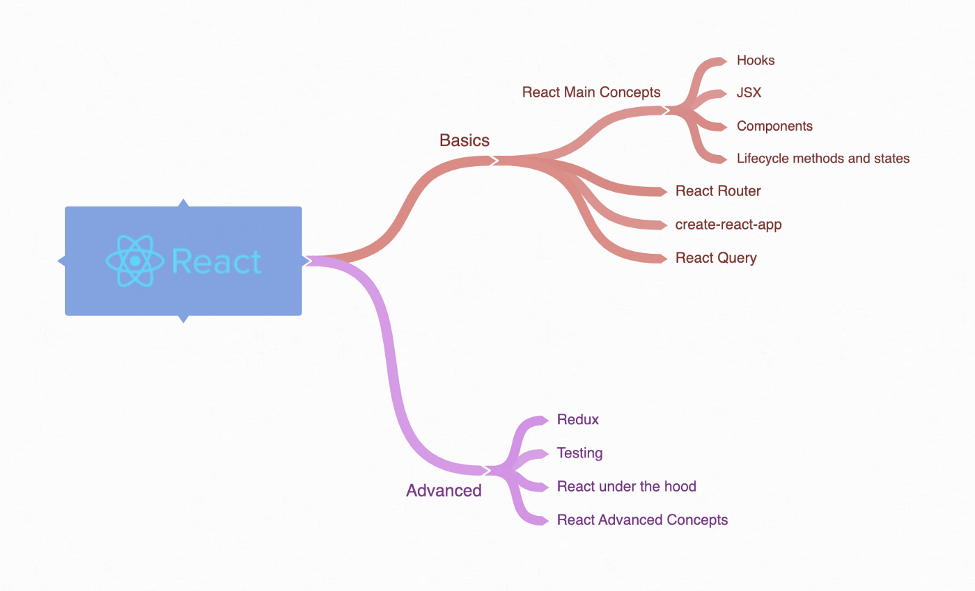 tree diagram of concepts to learn in React