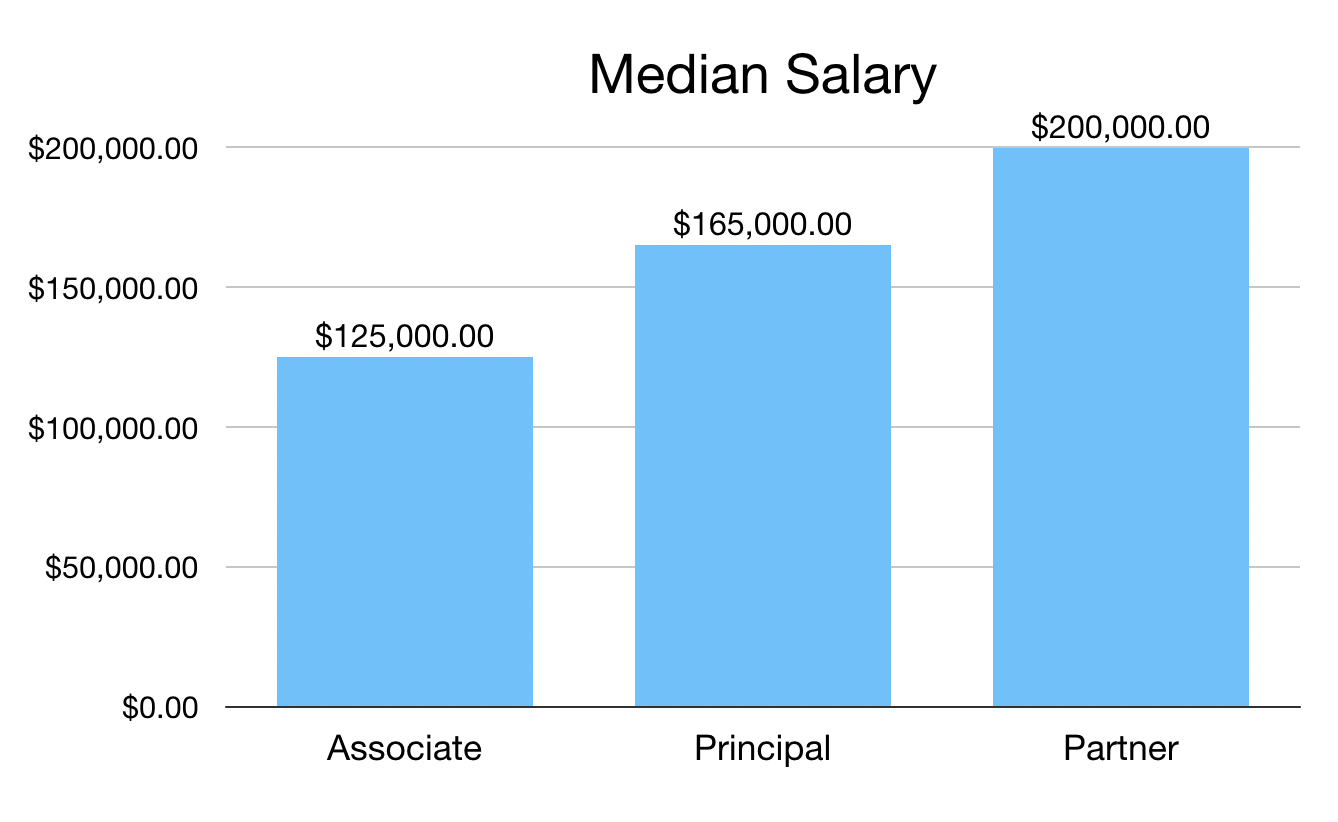 How much do VCs make(base salary)? - Build the future