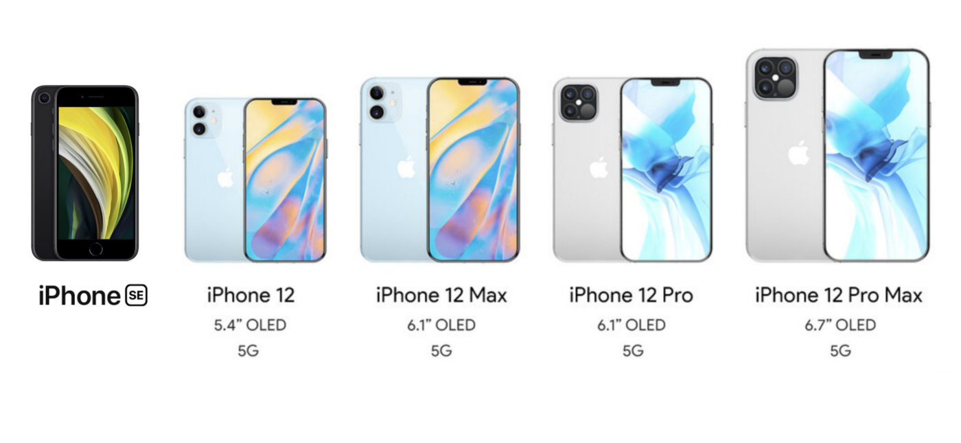 Expected iPhone Lineup (Till Next 2021 iPhone Event)