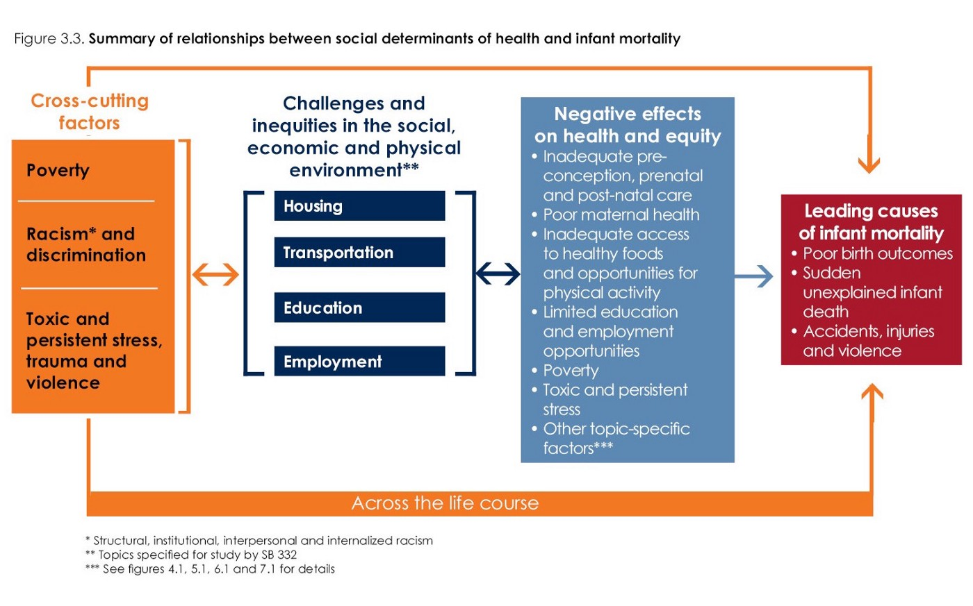 Using HIA as a Tool to Dismantle Infant Mortality Inequities in Ohio