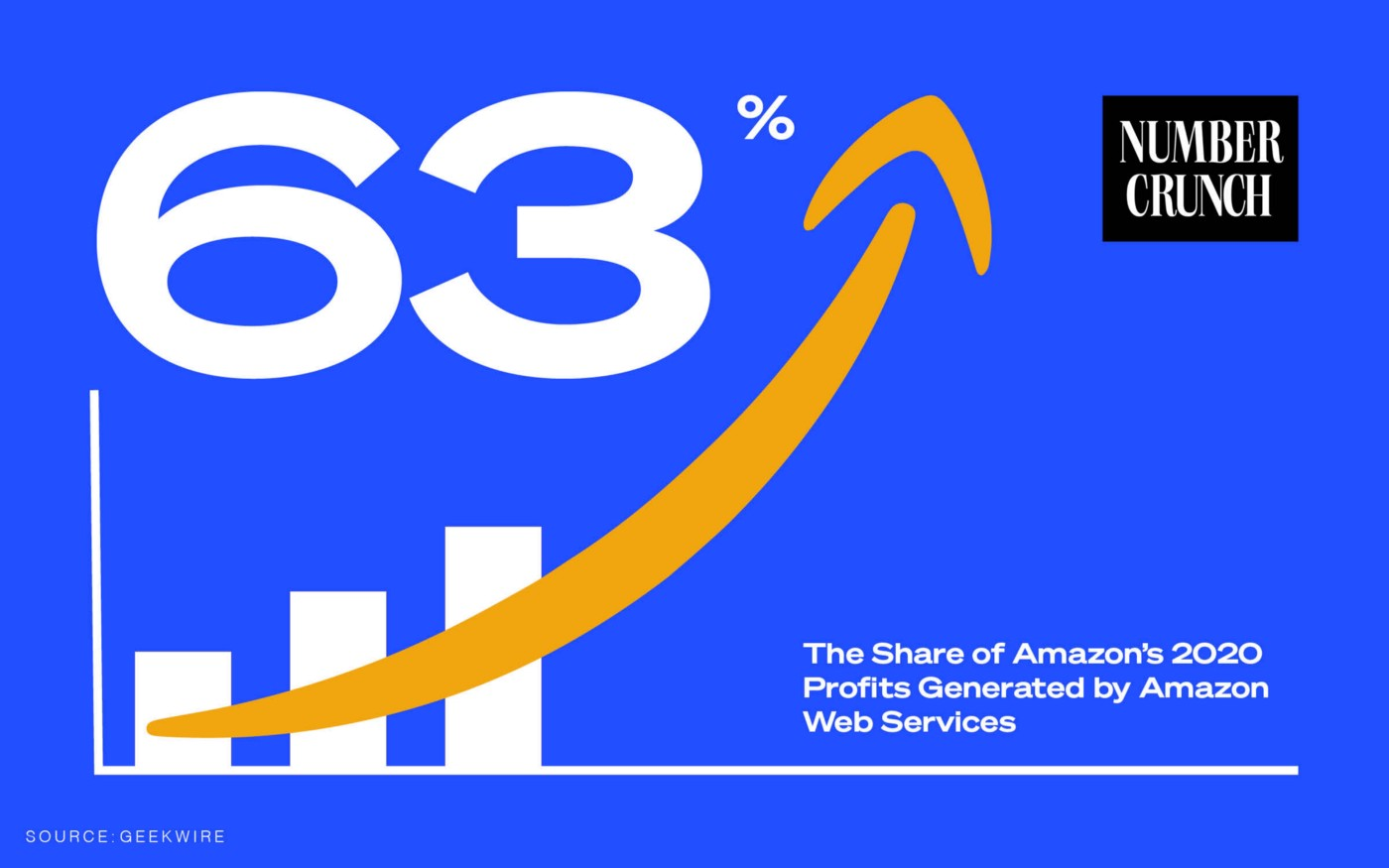"""A graph with the text """"63%: The share of Amazon's 2020 operating profits generated by Amazon Web Services Source: GeekWire"""""""